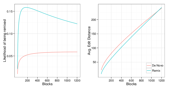 Two plots of estimated values for prototypical projects. Panel 1 (left) display predicted probabilities of being remixed. Panel 2 (right) display predicted edit distances. Both panels show predicted values for both remixes and de novo projects from 0 to 1,204 blocks (99th percentile).