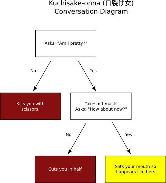 Decision tree of conversations with Kuchisake-onna.