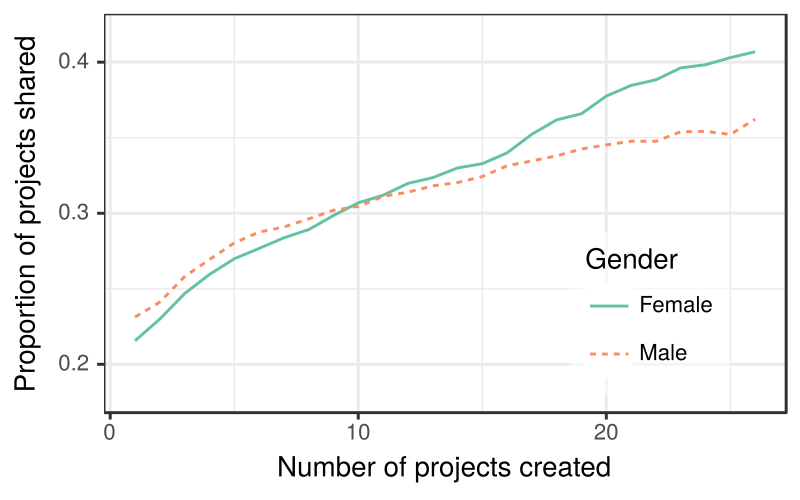c7c95c04bde6 Proportion of projects shared by gender across experience levels